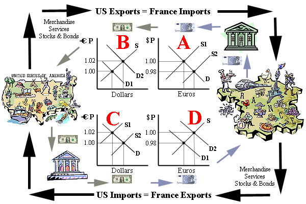 Trading The Foreign Exchange Market